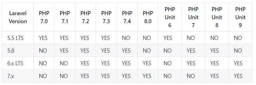 Laravel 6.12 restaure le support de phpunit