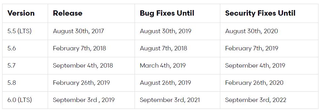 Tableau des releases de Laravel depuis la version 5.5 jusqu'à Laravel 6