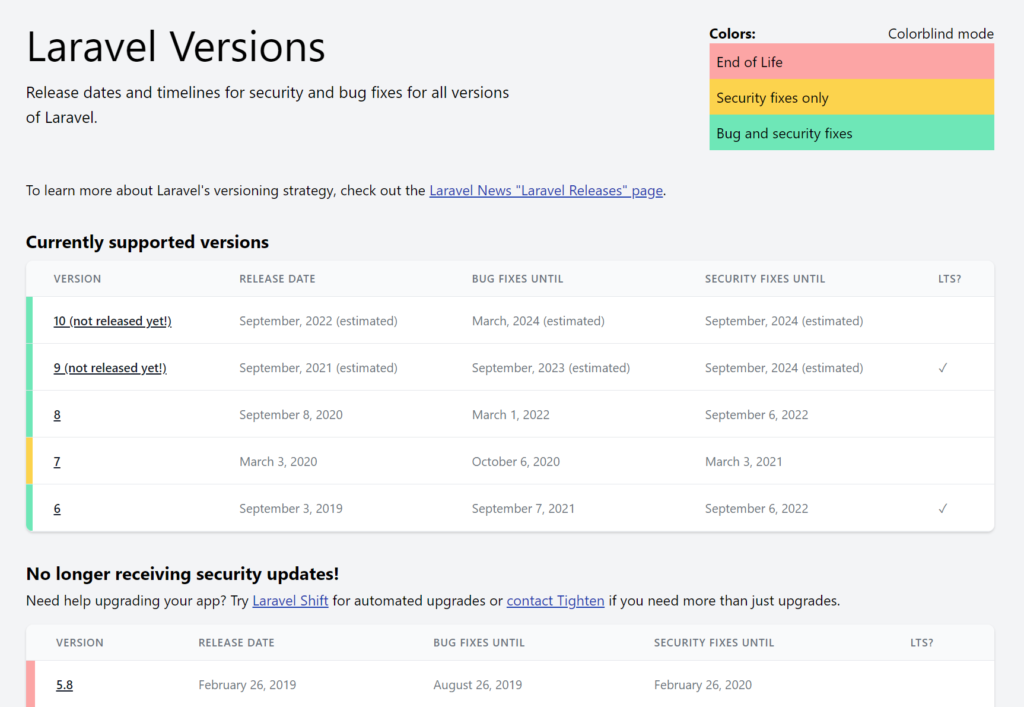 Un aperçu du site Laravel Versions de Matt Stauffer qui représente bien le cycle de release de Laravel